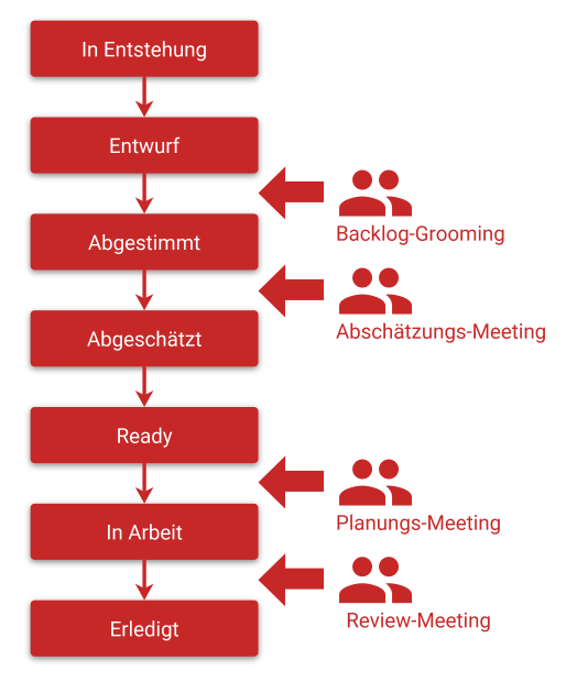 Story-Status im Product-Backlog