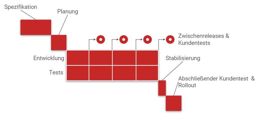 Unterteilung des Gesamtprojekts in Zyklen