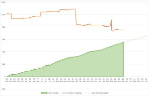 Burnup-Chart